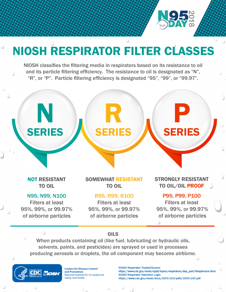 CDC Respirator Filter Classes