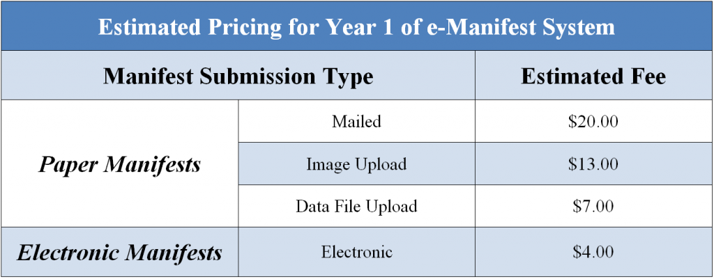 Estimated Pricing for Year One of e-Manifest System