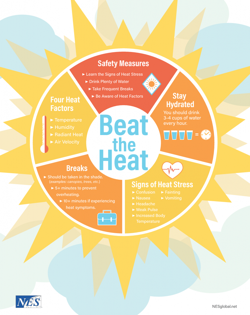 Beat the Heat: Heat Illness Prevention Infographic