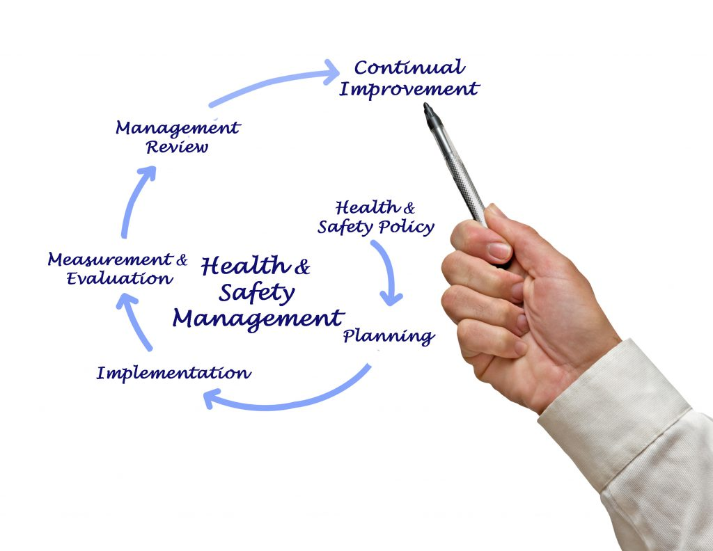 Safety and Health Plan Continual Improvement